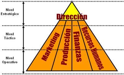 Estructuras Organizativas Su Desarrollo Configuración