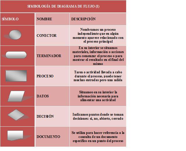 DIAGRAMAS DE FLUJO: su definición, objetivo, ventajas, elaboración