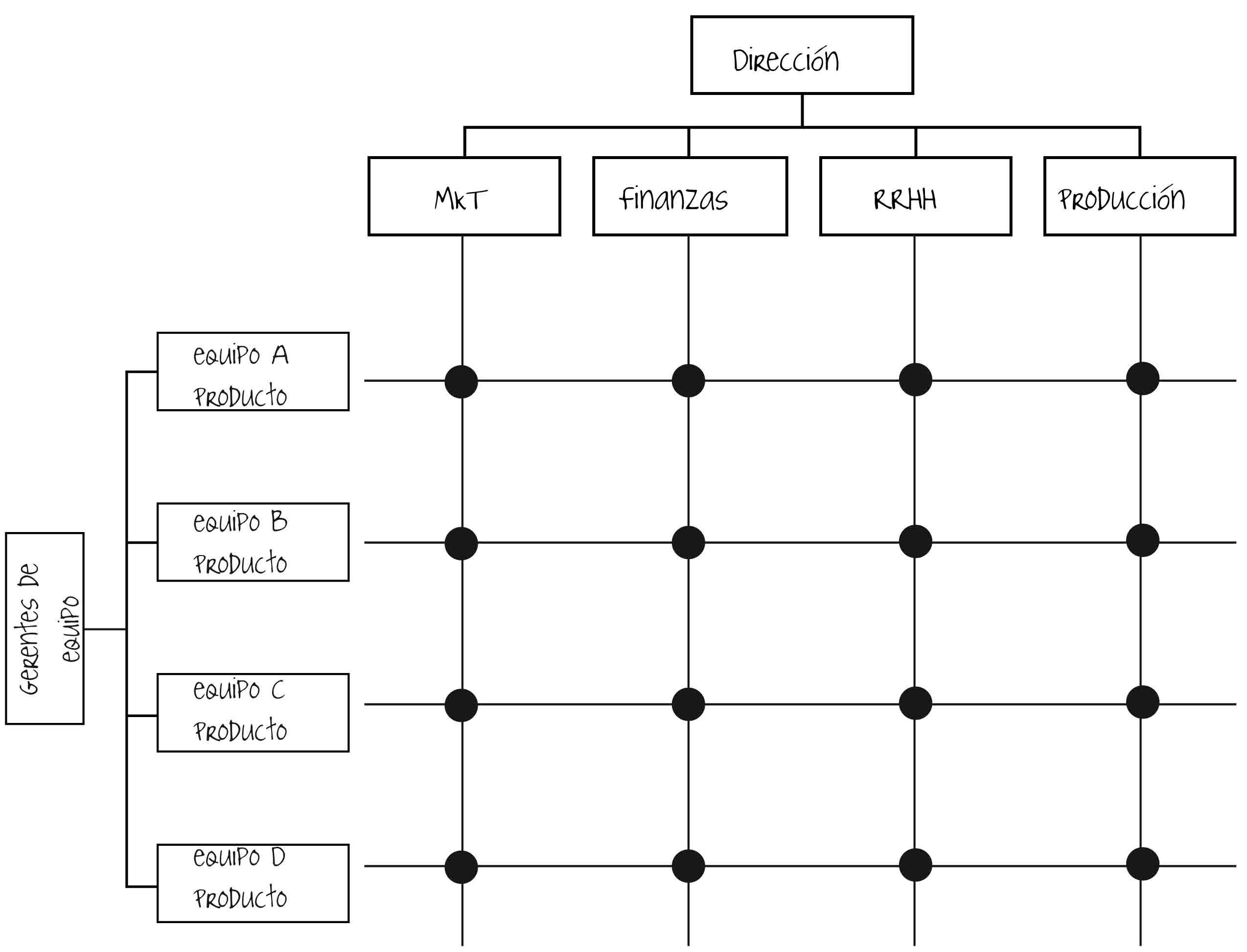 Cambio Estructural Formas Organizativas Y Organigrama Sus